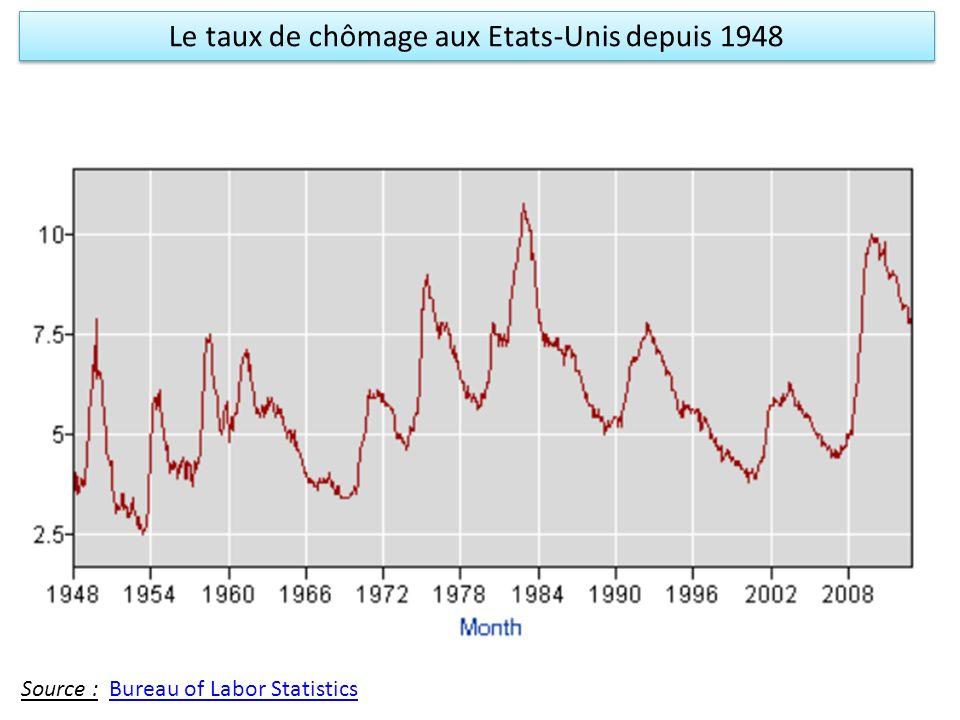 Le taux de chômage aux Etats-Unis depuis 1948 Source : Bureau of Labor StatisticsBureau of Labor Statistics