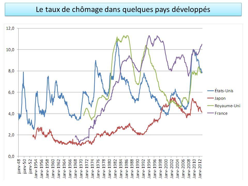 Le taux de chômage dans quelques pays développés