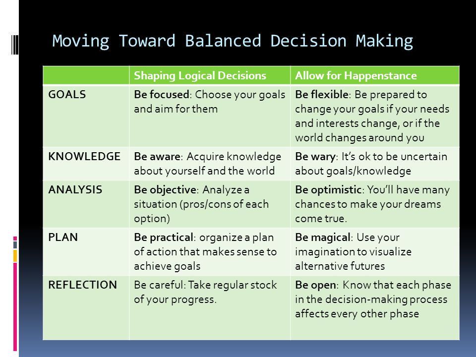 Vers des prise de décision équilibrée Former des décisions logiques Permettre lhasard ObjectifsÊtre focalisé: choissisez vos objectifs et essayer des atteindre Soyez flexible: Soyez prêt à changer vos objectifs si vos besoins et vos intérêts changent, ou si le monde change autour de vous ConnaissancesSoyez conscient: Acquérir des connaissances sur vous-même et le monde Être prudent: Il est correct d être incertain sur les objectifs / connaissances AnalyseSoyez objectif: analysez une situation (avantages / inconvénients de chaque option) Soyez optimiste: Vous aurez beaucoup de chances pour atteindre vos rêves.