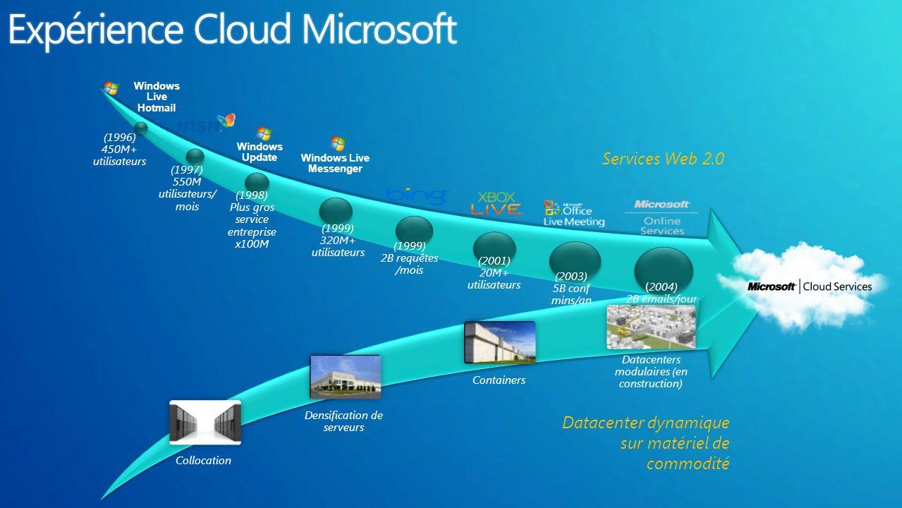 Expérience Cloud MicrosoftExpérience Cloud Microsoft Services Web 2.0 Datacenter dynamique sur matériel de commodité Windows Live Hotmail (1996) 450M+ utilisateurs (1997) 550M utilisateurs/ mois Windows Update (1998) Plus gros service entreprise x100M Windows Live Messenger (1999) 320M+ utilisateurs (2003) 5B conf mins/an ( 2004) 2B emails/jour (1999) 2B requêtes /mois (2001) 20M+ utilisateurs Datacenters modulaires (en construction) Collocation Densification de serveurs Containers