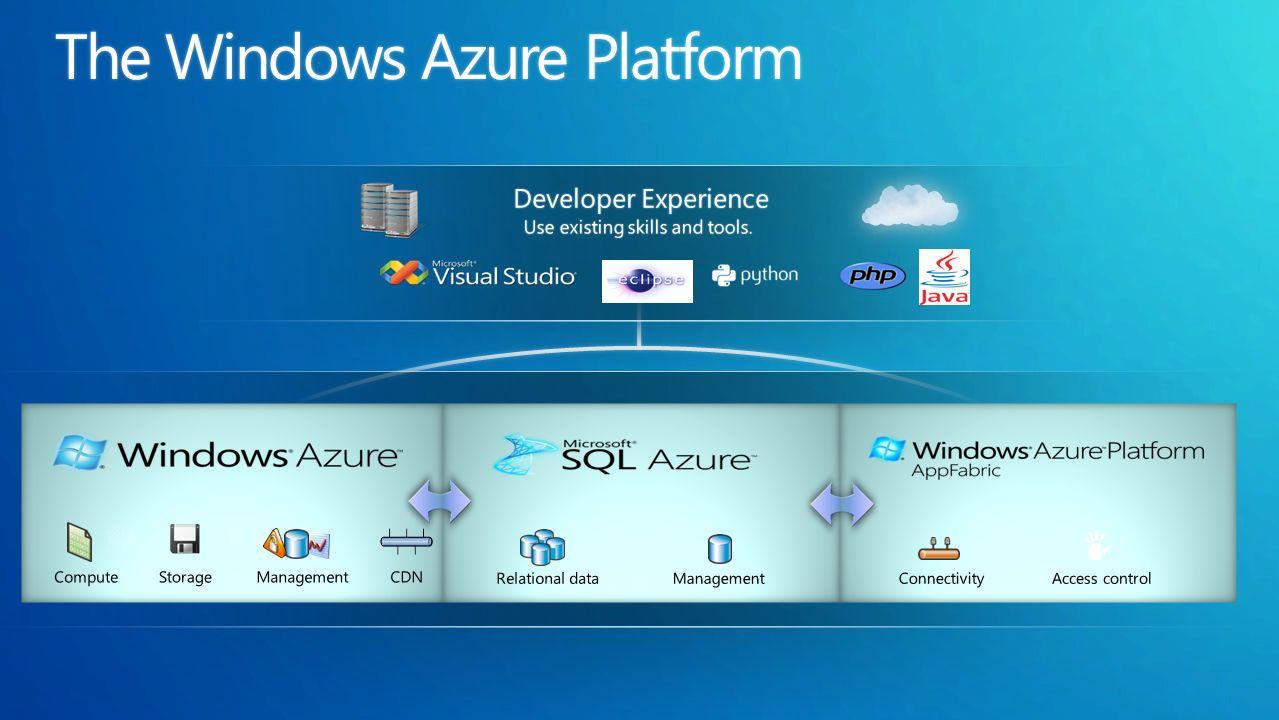 Desktop VS Tools Azure SDK Datacenters Microsoft Business Portal Developer Portal Storage Cluster Compute Cluster … … Service Management REST Storage Cluster Cloud VM Runtime API VM Setup User Code