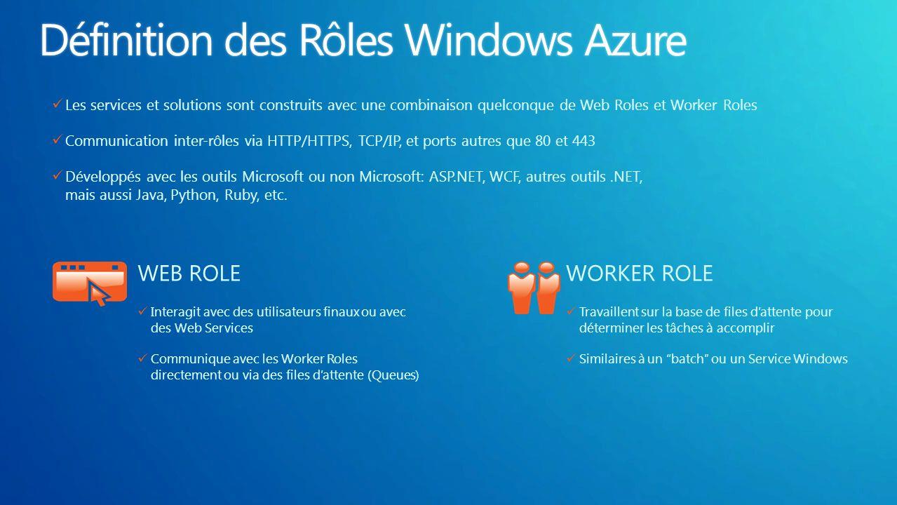 WEB ROLE Interagit avec des utilisateurs finaux ou avec des Web Services Communique avec les Worker Roles directement ou via des files dattente (Queue
