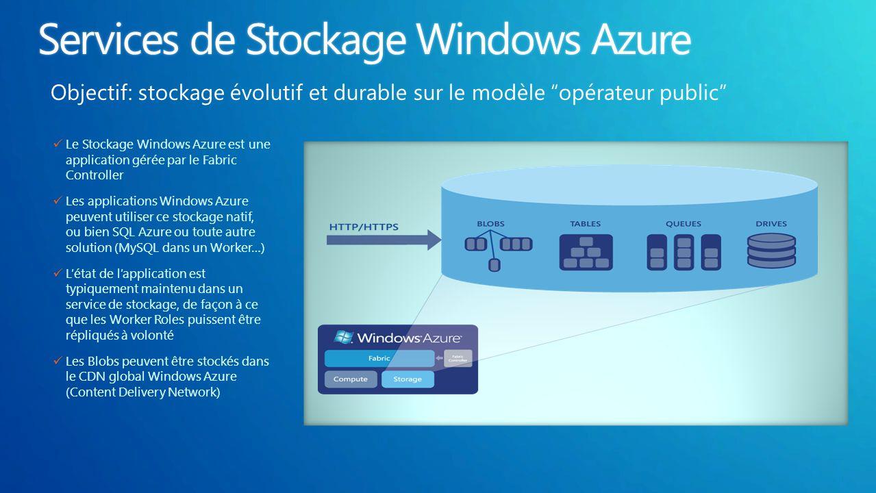 Le Stockage Windows Azure est une application gérée par le Fabric Controller Les applications Windows Azure peuvent utiliser ce stockage natif, ou bien SQL Azure ou toute autre solution (MySQL dans un Worker…) Létat de lapplication est typiquement maintenu dans un service de stockage, de façon à ce que les Worker Roles puissent être répliqués à volonté Les Blobs peuvent être stockés dans le CDN global Windows Azure (Content Delivery Network) Objectif: stockage évolutif et durable sur le modèle opérateur public