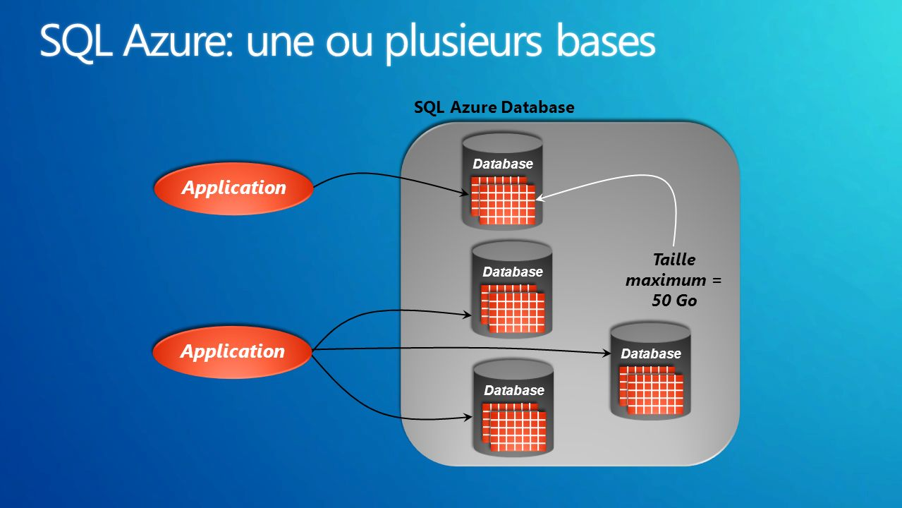 Database Application Database SQL Azure Database Taille maximum = 50 Go