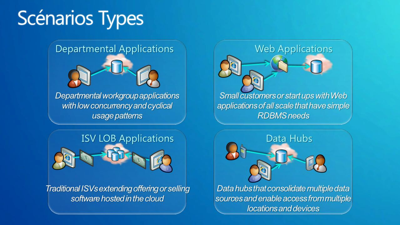 Departmental Applications Web Applications Data Hubs ISV LOB Applications