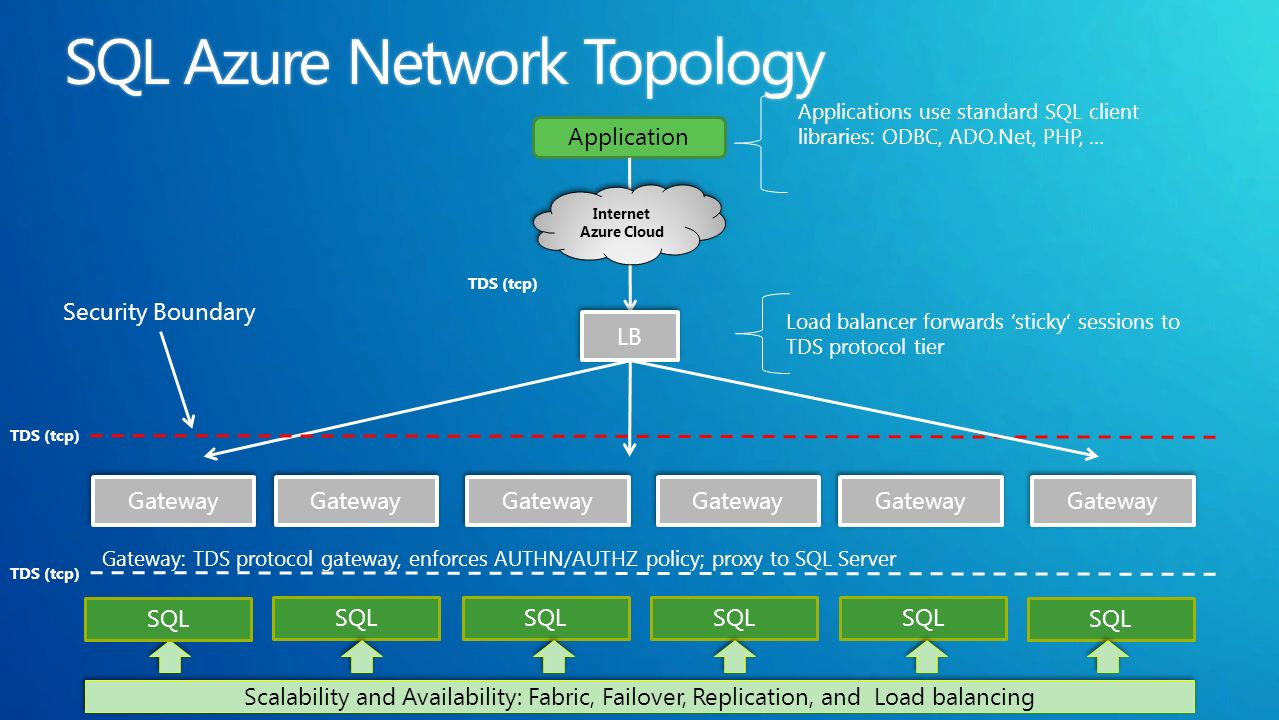 Application Internet Azure Cloud Internet Azure Cloud LB TDS (tcp) Applications use standard SQL client libraries: ODBC, ADO.Net, PHP, … Load balancer forwards sticky sessions to TDS protocol tier Security Boundary SQL Gateway Gateway: TDS protocol gateway, enforces AUTHN/AUTHZ policy; proxy to SQL Server Scalability and Availability: Fabric, Failover, Replication, and Load balancing