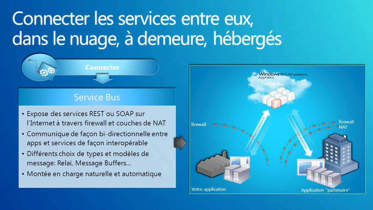 Service Bus Expose des services REST ou SOAP sur lInternet à travers firewall et couches de NAT Communique de façon bi-directionnelle entre apps et services de façon interopérable Différents choix de types et modèles de message: Relai, Message Buffers… Montée en charge naturelle et automatique Access Control Service Authorization management and federation infrastructure Provides internet-scope federated identity integration for distributed applications Use it to Secure Service Bus communications Manage user-level access to apps across organizations and ID providers Connecter firewall NAT firewall 01010111001101110101011100110111 01010111001101110101011100110111 Votre application Application partenaire 01010111001101110101011100110111 01010111001101110101011100110111 Service Bus