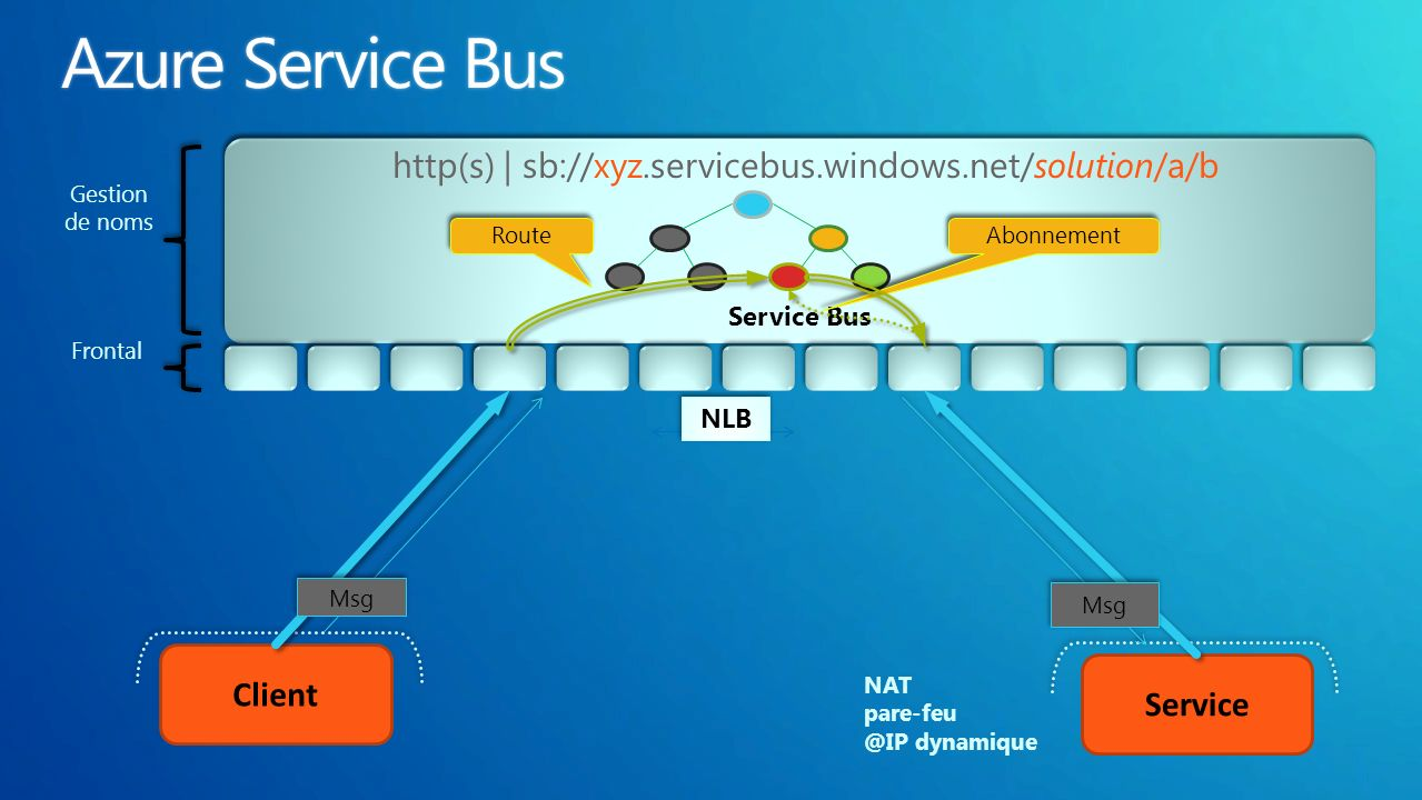 Client Service http(s) | sb://xyz.servicebus.windows.net/solution/a/b Gestion de noms Frontal Msg NAT pare-feu @IP dynamique Abonnement Route NLB