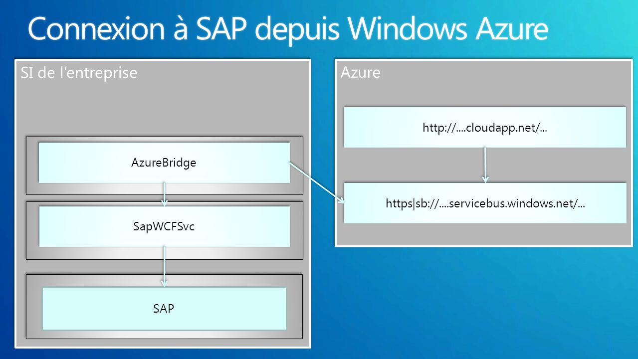 SAP SapWCFSvc AzureBridge http://....cloudapp.net/... https|sb://....servicebus.windows.net/...