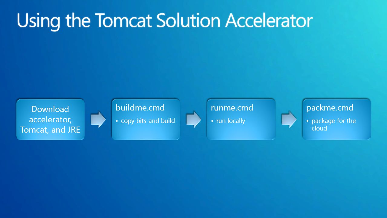 Download accelerator, Tomcat, and JRE buildme.cmd copy bits and build runme.cmd run locally packme.cmd package for the cloud