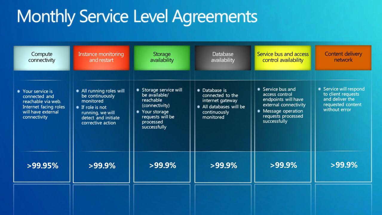 LowerTCO Reduce IT Complexity AutomatedManagement ComprehensiveSLA