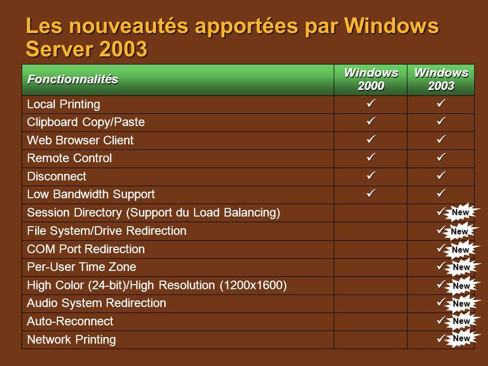 Les nouveautés apportées par Windows Server 2003 Fonctionnalités Windows 2000 Windows 2003 Local Printing Clipboard Copy/Paste Web Browser Client Remo