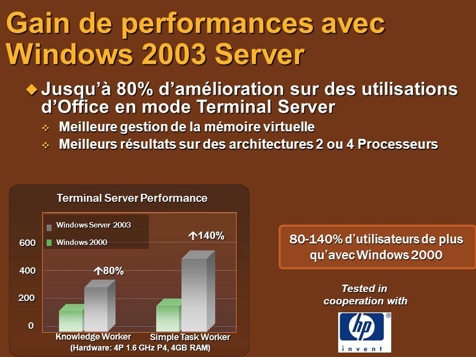 Gain de performances avec Windows 2003 Server Jusquà 80% damélioration sur des utilisations dOffice en mode Terminal Server Jusquà 80% damélioration s