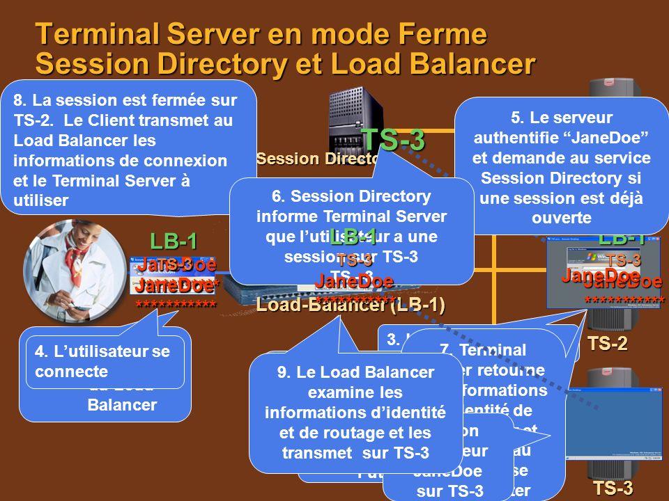 10. La session de TS-3 est présentée à lutilisateur 1. 1.Lutilisateur se connecte au Load Balancer 3. Le serveur répond 4. Lutilisateur se connecte Te