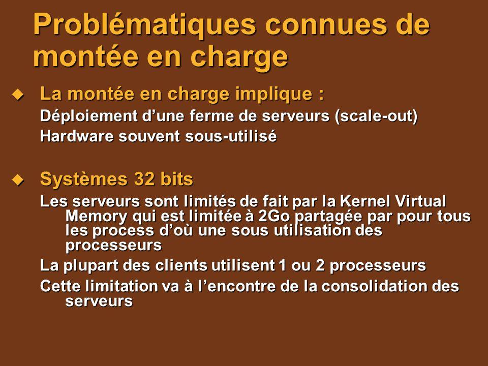 Problématiques connues de montée en charge La montée en charge implique : La montée en charge implique : Déploiement dune ferme de serveurs (scale-out