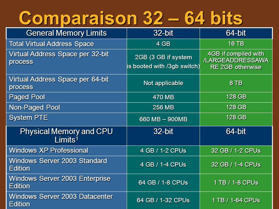 Comparaison 32 – 64 bits General Memory Limits 32-bit64-bit Total Virtual Address Space 4 GB 16 TB Virtual Address Space per 32-bit process 2GB (3 GB