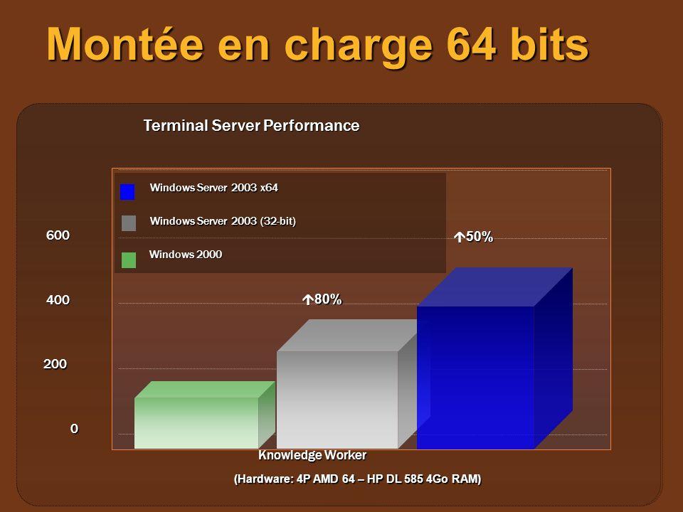 Montée en charge 64 bits Knowledge Worker 0 200 400 600 Terminal Server Performance Windows 2000 Windows Server 2003 (32-bit) 80% 80% 50% 50% (Hardwar