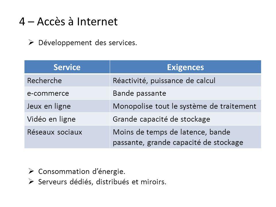 4 – Accès à Internet Développement des services. ServiceExigences RechercheRéactivité, puissance de calcul e-commerceBande passante Jeux en ligneMonop