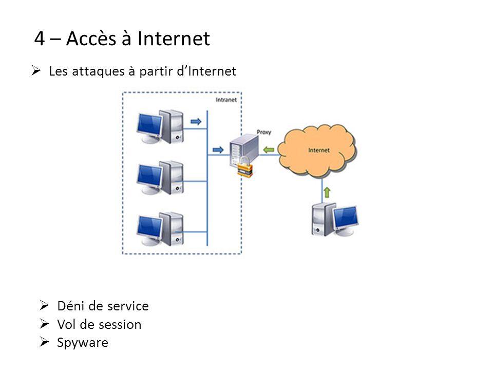 4 – Accès à Internet Les attaques à partir dInternet Déni de service Vol de session Spyware