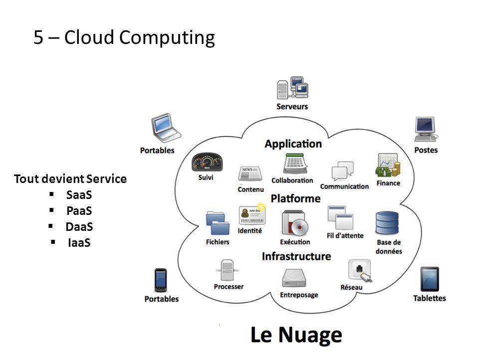 5 – Cloud Computing Tout devient Service SaaS PaaS DaaS IaaS