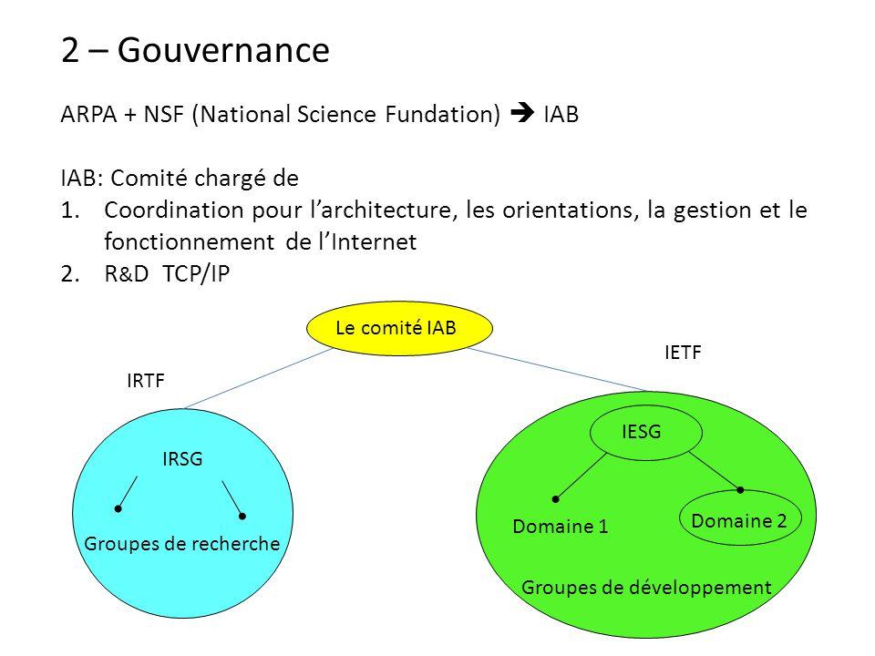 2 – Gouvernance ARPA + NSF (National Science Fundation) IAB IAB: Comité chargé de 1.Coordination pour larchitecture, les orientations, la gestion et l