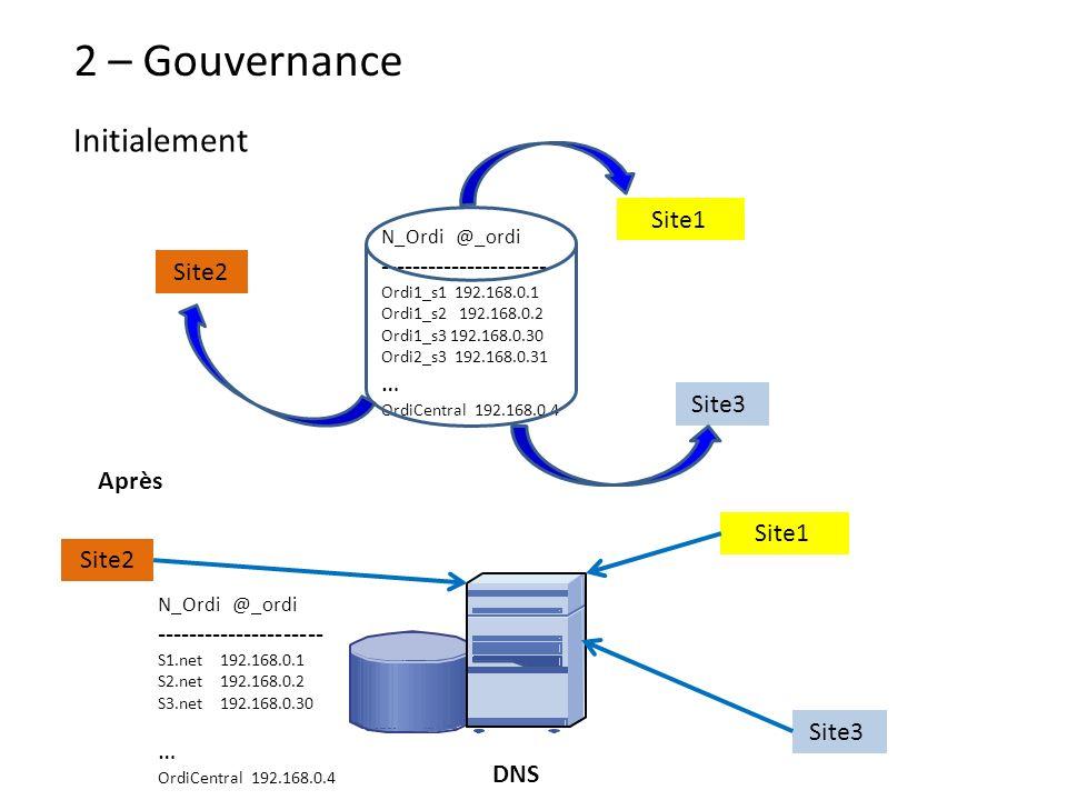2 – Gouvernance Initialement Site1 Site3 Site2 N_Ordi @_ordi --------------------- Ordi1_s1 192.168.0.1 Ordi1_s2 192.168.0.2 Ordi1_s3 192.168.0.30 Ord