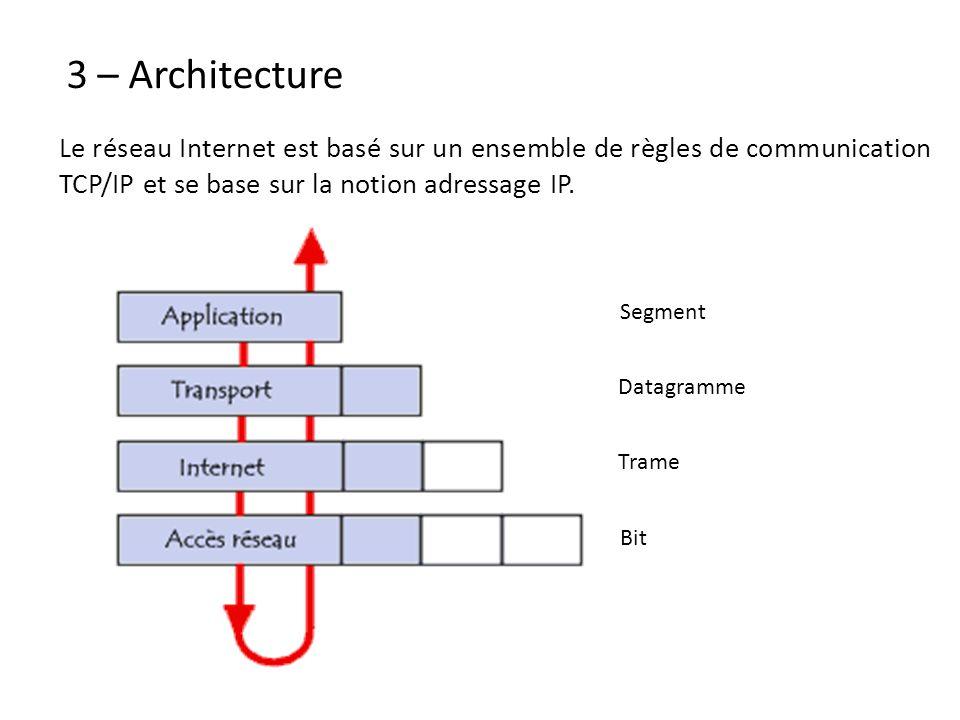 3 – Architecture Segment Datagramme Trame Bit Le réseau Internet est basé sur un ensemble de règles de communication TCP/IP et se base sur la notion a