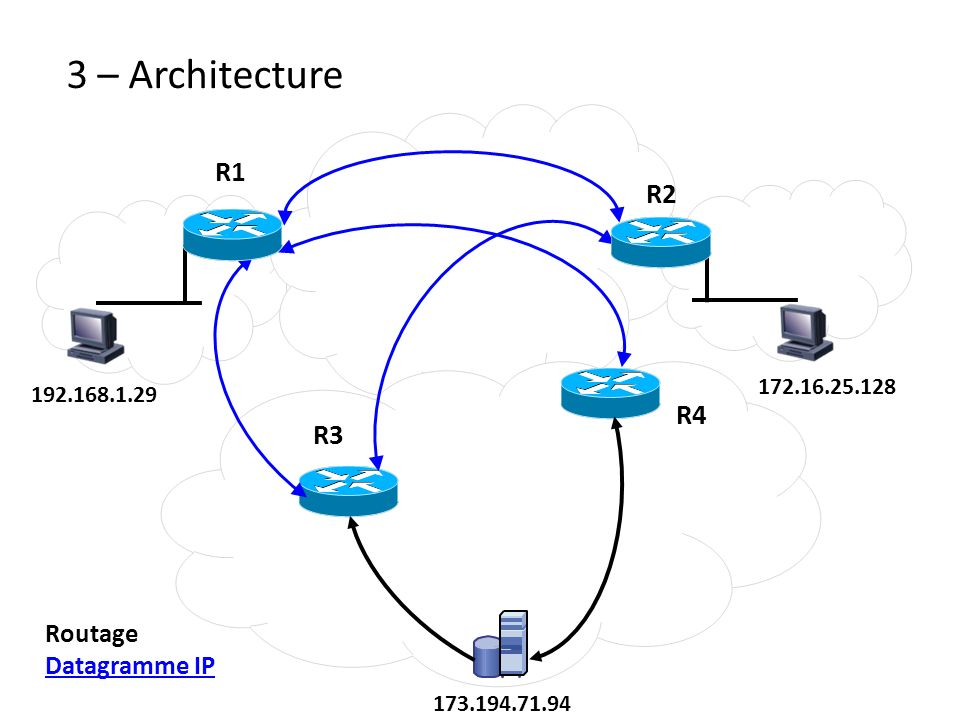 3 – Architecture R1 R4 R3 R2 192.168.1.29 173.194.71.94 172.16.25.128 Routage Datagramme IP