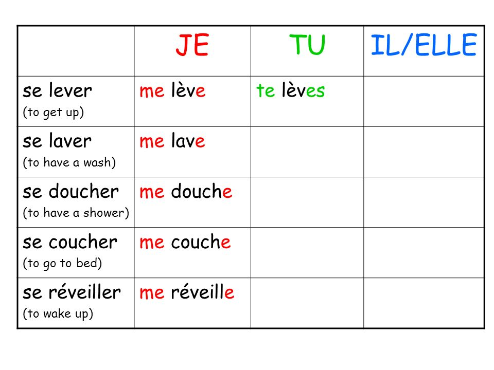JETUIL/ELLE se lever (to get up) me lèvete lèves se laver (to have a wash) me lave se doucher (to have a shower) me douche se coucher (to go to bed) m