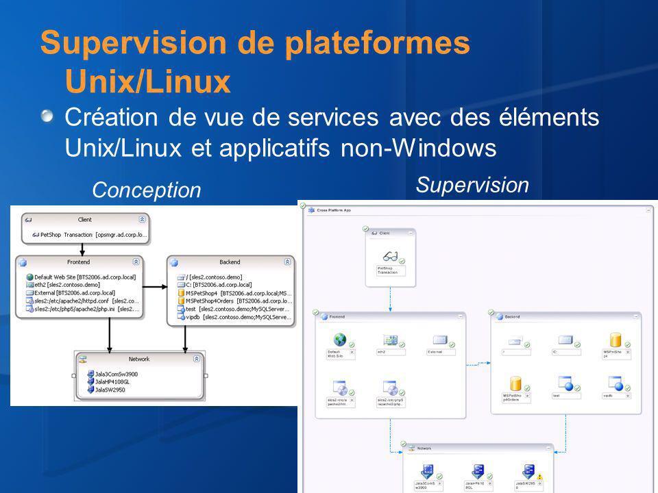 Supervision de plateformes Unix/Linux Création de vue de services avec des éléments Unix/Linux et applicatifs non-Windows Supervision Conception