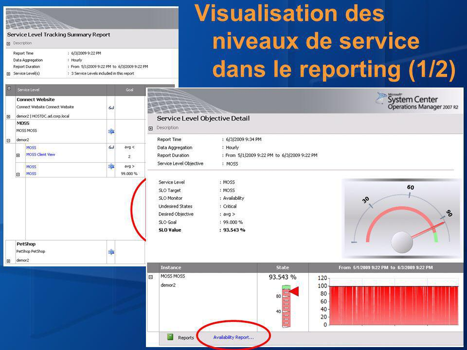 Visualisation des niveaux de service dans le reporting (1/2)