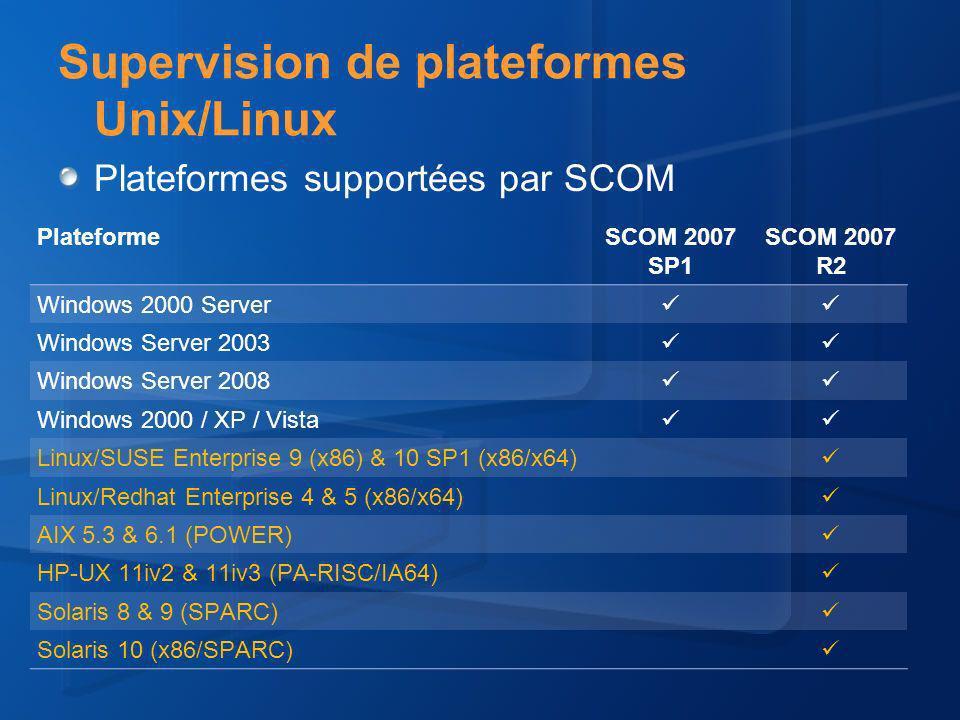 Architecture WS-Man (OpenPegasus) OpsMgr Providers Connector Providers OpsMgrOpsMgrSvcMgrSvcMgr WS-ManWS-ManWS-ManWS-Man OS Resources TEC, OVO Remedy CIMOM (OpenPegasus) NewNew Microsoft a rejoint le comité pour OpenPegasus Technologie Open Source Egalement utilisé pour les connecteurs OpenPegasus 2.9 supporte maintenant WS- Management La version finale ne requièrere plus quun seul processus sur la machine cible, au lieu de 2