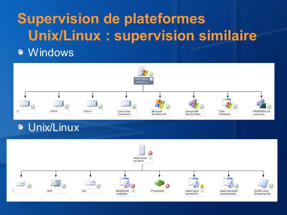 Supervision de plateformes Unix/Linux : supervision similaire Rapports Unix/Linux Rapports Windows