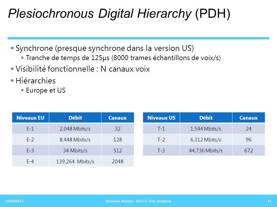 Plesiochronous Digital Hierarchy (PDH) Synchrone (presque synchrone dans la version US) Tranche de temps de 125μs (8000 trames échantillons de voix/s)