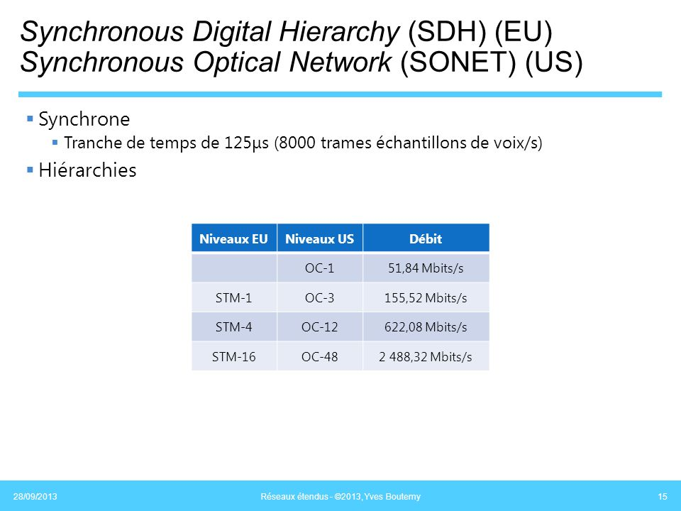 Synchronous Digital Hierarchy (SDH) (EU) Synchronous Optical Network (SONET) (US) Synchrone Tranche de temps de 125μs (8000 trames échantillons de voi