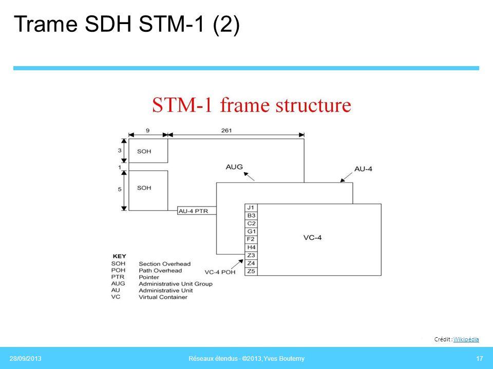 Trame SDH STM-1 (2) 28/09/2013 Réseaux étendus - ©2013, Yves Boutemy 17 Crédit : WikipédiaWikipédia