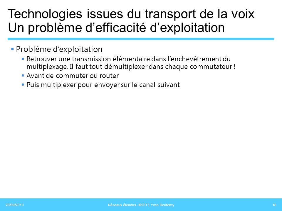 Technologies issues du transport de la voix Un problème defficacité dexploitation Problème dexploitation Retrouver une transmission élémentaire dans l