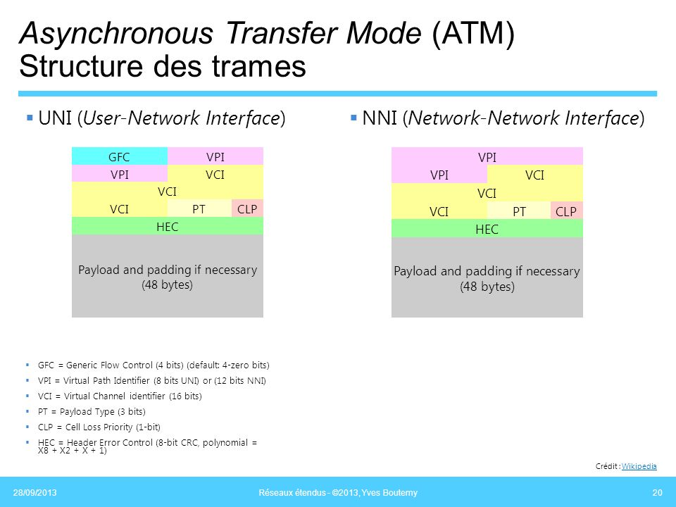 Asynchronous Transfer Mode (ATM) Structure des trames UNI (User-Network Interface) NNI (Network-Network Interface) 28/09/2013 Réseaux étendus - ©2013,