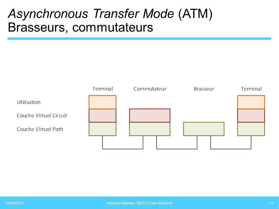 Asynchronous Transfer Mode (ATM) Brasseurs, commutateurs 28/09/2013 Réseaux étendus - ©2013, Yves Boutemy 21