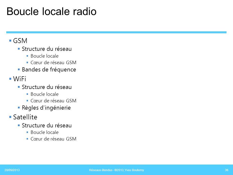 Boucle locale radio GSM Structure du réseau Boucle locale Cœur de réseau GSM Bandes de fréquence WiFi Structure du réseau Boucle locale Cœur de réseau
