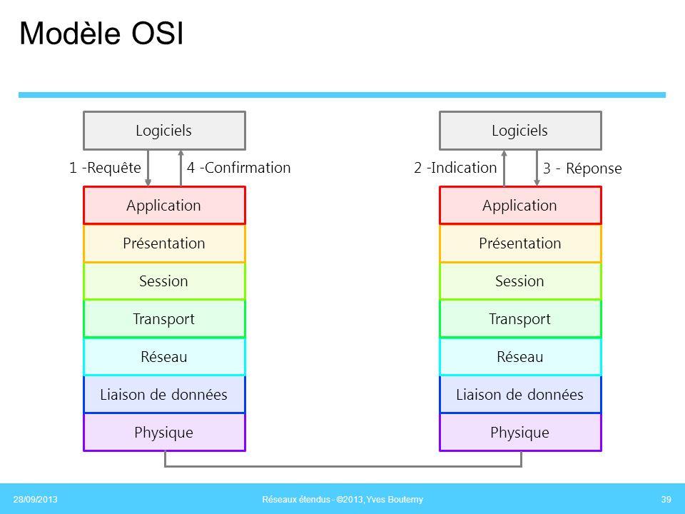 Modèle OSI 28/09/2013 Réseaux étendus - ©2013, Yves Boutemy 39 Physique Logiciels Liaison de données Réseau Transport Session Présentation Application