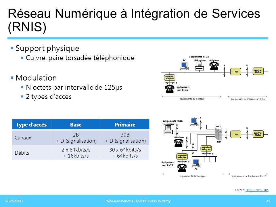 Réseau Numérique à Intégration de Services (RNIS) Support physique Cuivre, paire torsadée téléphonique Modulation N octets par intervalle de 125μs 2 t