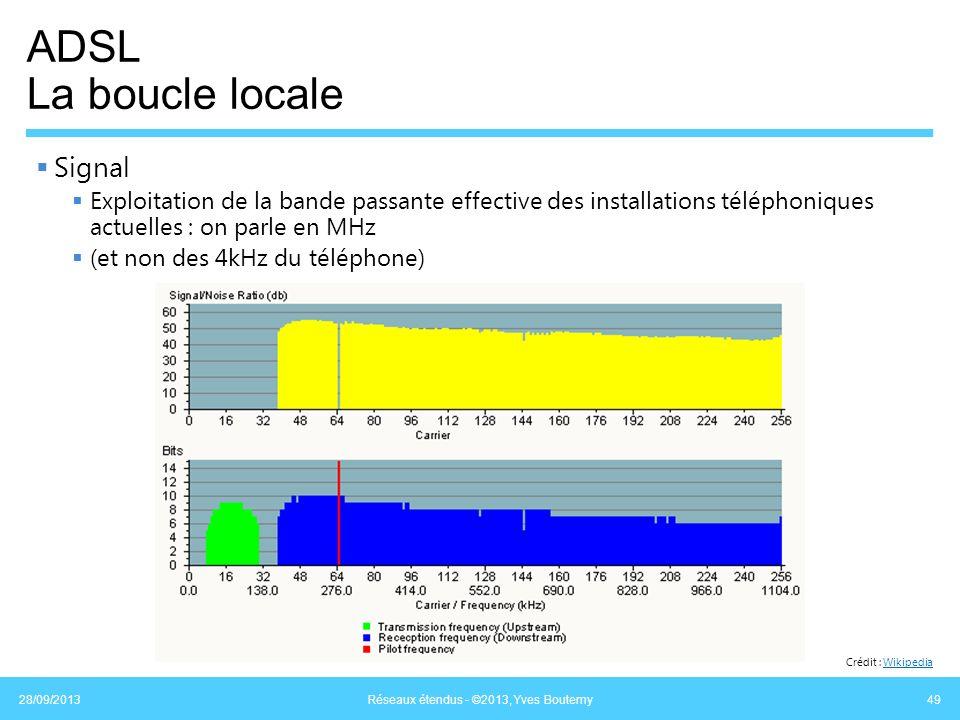 ADSL La boucle locale Signal Exploitation de la bande passante effective des installations téléphoniques actuelles : on parle en MHz (et non des 4kHz