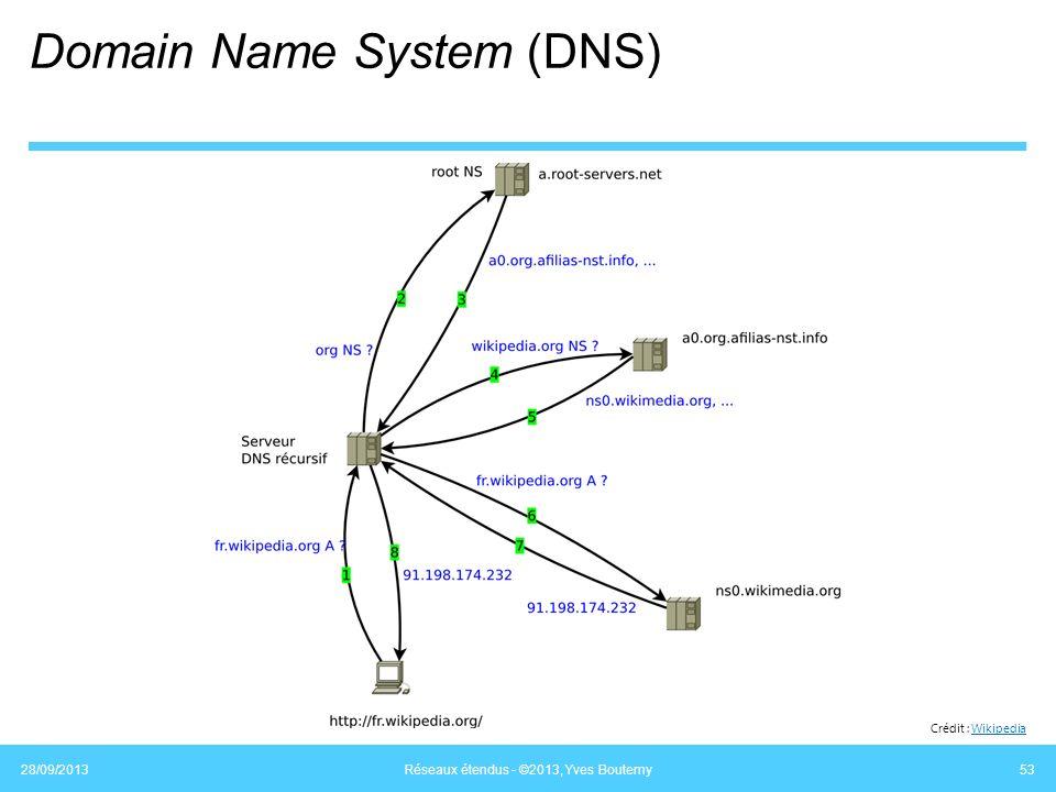 Domain Name System (DNS) 28/09/2013 Réseaux étendus - ©2013, Yves Boutemy 53 Crédit : WikipediaWikipedia