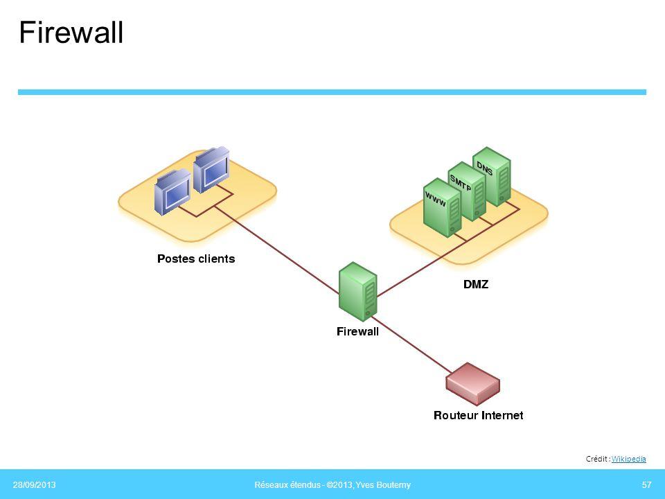 Firewall 28/09/2013 Réseaux étendus - ©2013, Yves Boutemy 57 Crédit : WikipediaWikipedia
