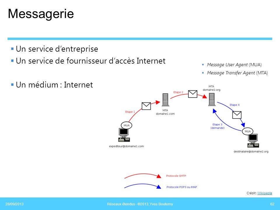 Messagerie Un service dentreprise Un service de fournisseur daccès Internet Un médium : Internet 28/09/2013 Réseaux étendus - ©2013, Yves Boutemy 62 M