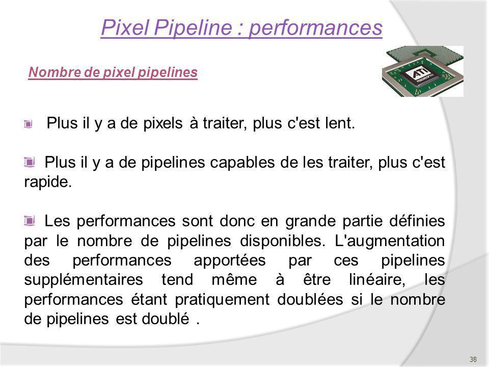 Pixel Pipeline : performances Nombre de pixel pipelines Plus il y a de pixels à traiter, plus c'est lent. Plus il y a de pipelines capables de les tra