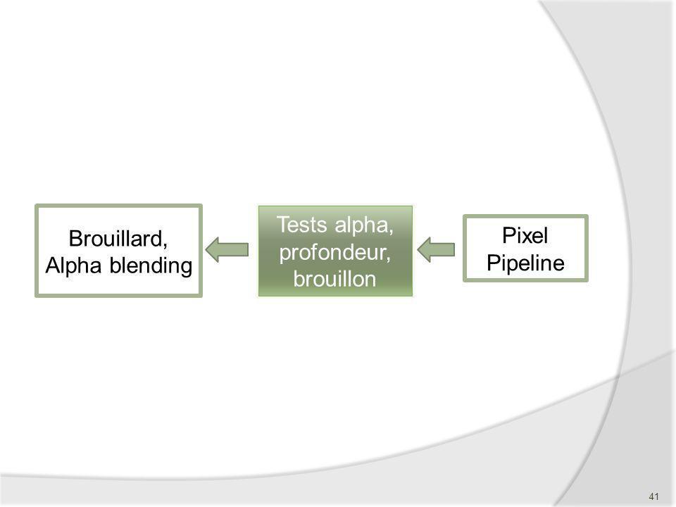 Pixel Pipeline Tests alpha, profondeur, brouillon Brouillard, Alpha blending 41