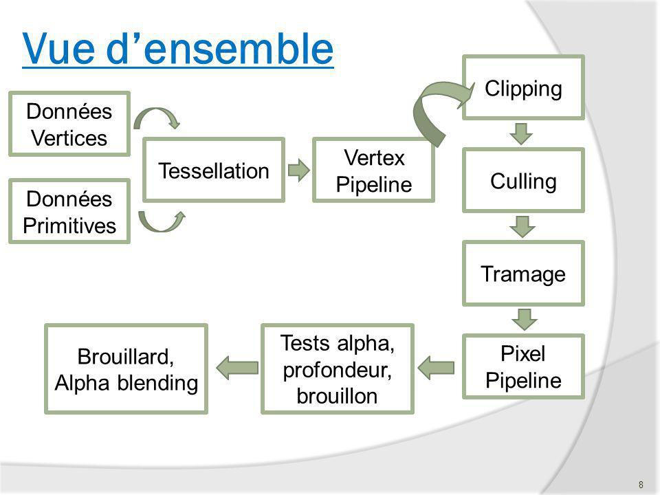 Clipping Culling Tramage Données Vertices Données Primitives Tessellation Vertex Pipeline Pixel Pipeline Tests alpha, profondeur, brouillon Brouillard