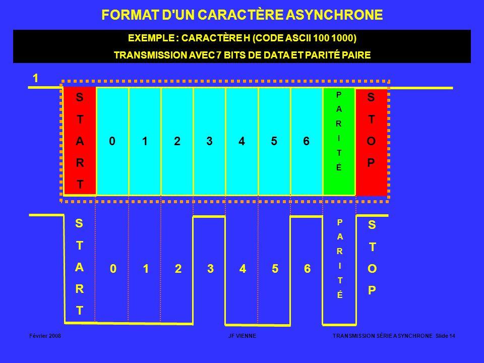 Février 2008JF VIENNETRANSMISSION SÉRIE ASYNCHRONE Slide 14 FORMAT D'UN CARACTÈRE ASYNCHRONE STARTSTART 0123456 PARITÉPARITÉ STOPSTOP 1 EXEMPLE : CARA
